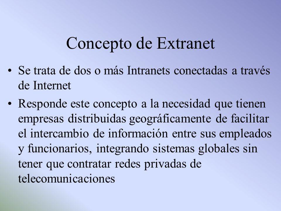 Concepto de Extranet Se trata de dos o más Intranets conectadas a través de Internet Responde este concepto a la necesidad que tienen empresas distrib