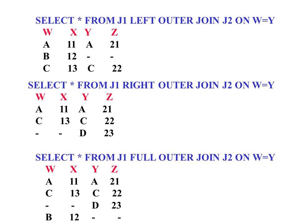 SELECT * FROM J1 LEFT OUTER JOIN J2 ON W=Y W X Y Z A 11 A 21 B 12 - - C 13 C 22 SELECT * FROM J1 RIGHT OUTER JOIN J2 ON W=Y W X Y Z A 11 A 21 C 13 C 2