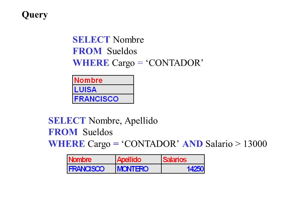 Query Condiciones. OR AND NOT LIKE