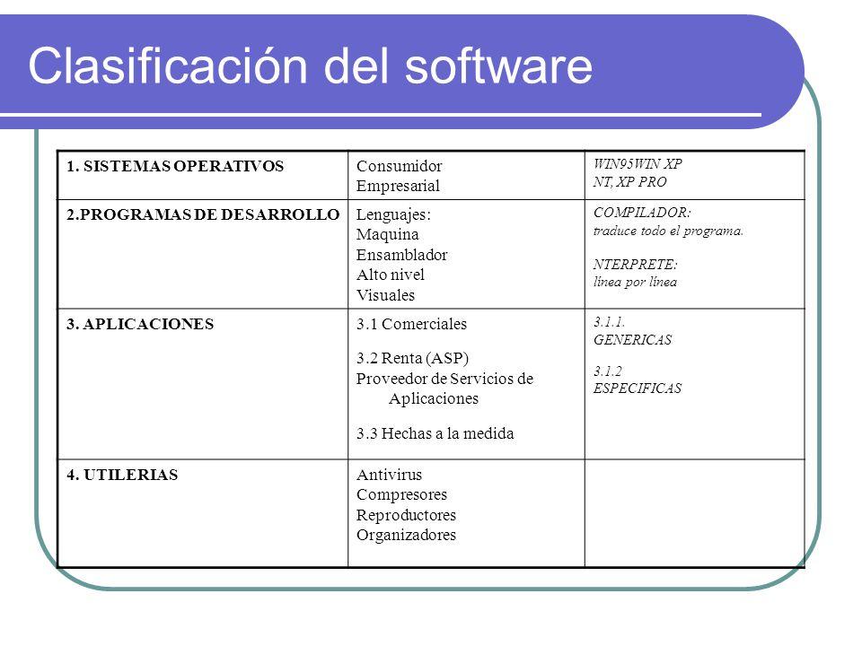Clasificación del software 1. SISTEMAS OPERATIVOSConsumidor Empresarial WIN95WIN XP NT, XP PRO 2.PROGRAMAS DE DESARROLLOLenguajes: Maquina Ensamblador