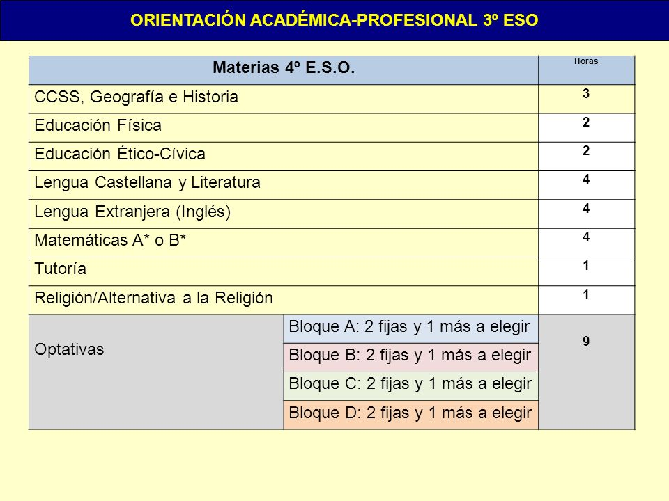 Materias 4º E.S.O. Horas CCSS, Geografía e Historia 3 Educación Física 2 Educación Ético-Cívica 2 Lengua Castellana y Literatura 4 Lengua Extranjera (