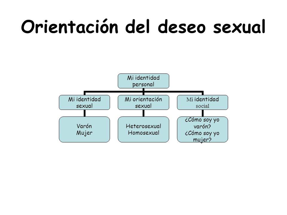Orientación del deseo sexual Mi identidad personal Mi identidad sexual Varón Mujer Mi orientación sexual Heterosexual Homosexual Mi identidad social ¿