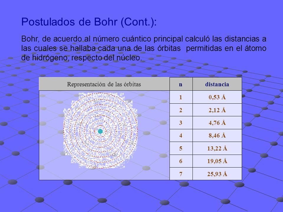 Postulados de Bohr (Cont.): Bohr, de acuerdo al número cuántico principal calculó las distancias a las cuales se hallaba cada una de las órbitas permi