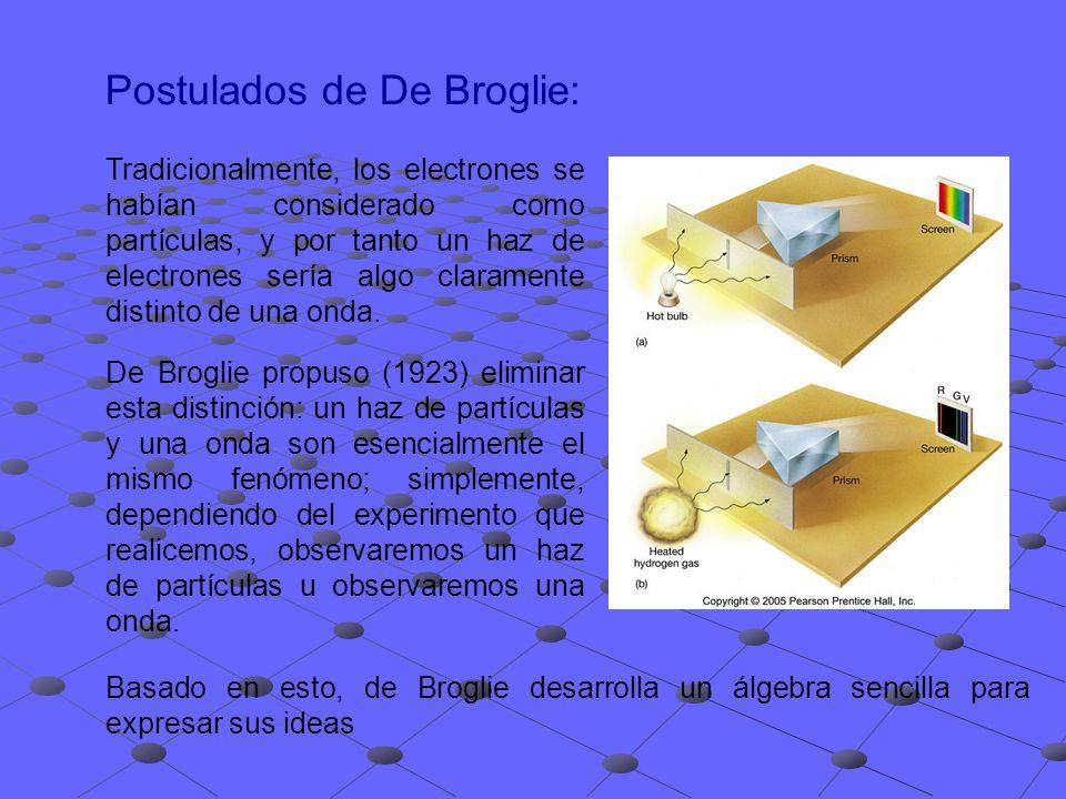 Postulados de De Broglie (Cont.): Según Planck: Teniendo en cuenta la ecuación de Einstein: Al fotón como partícula, le correspondería un momento lineal relacionado con su longitud de onda y se puede deducir de las expresiones anteriores: De Broglie, asignó a las partículas una onda asociada cuya longitud de onda viene dada por la siguiente expresión: