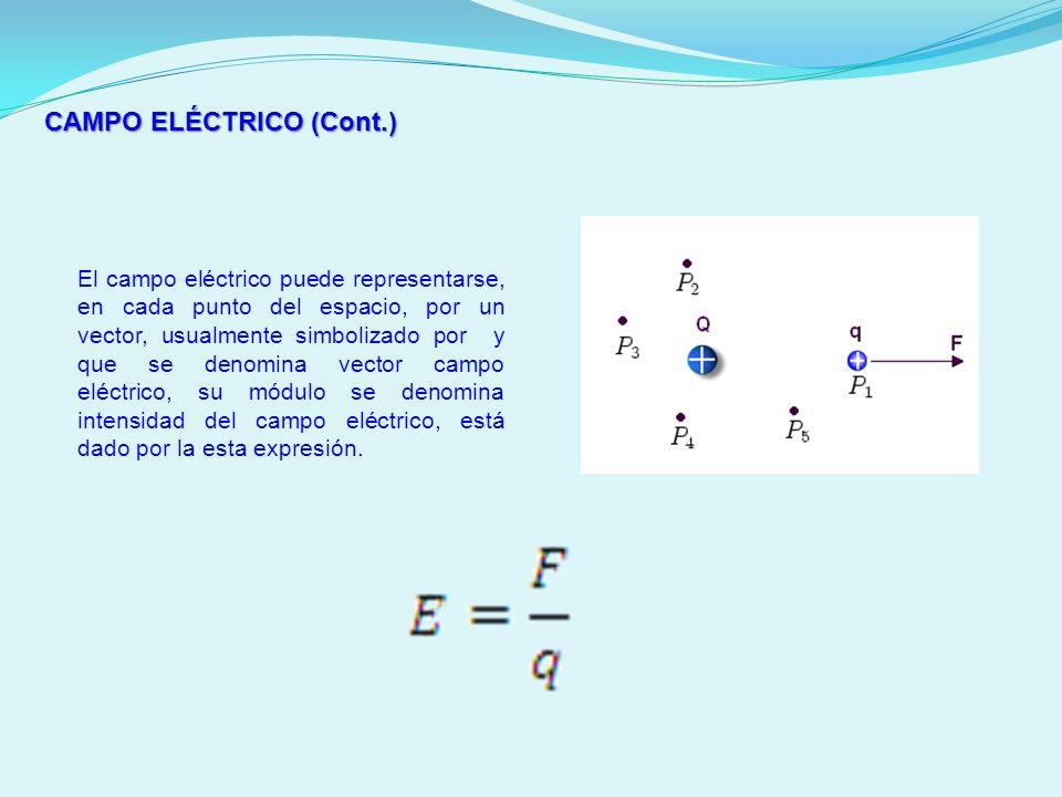 CAMPO ELÉCTRICO (Cont.) El campo eléctrico puede representarse, en cada punto del espacio, por un vector, usualmente simbolizado por y que se denomina
