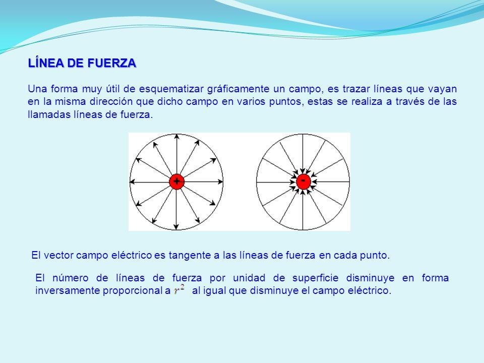 LÍNEA DE FUERZA Una forma muy útil de esquematizar gráficamente un campo, es trazar líneas que vayan en la misma dirección que dicho campo en varios p