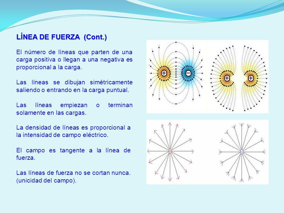 LÍNEA DE FUERZA (Cont.) El número de líneas que parten de una carga positiva o llegan a una negativa es proporcional a la carga. Las líneas se dibujan