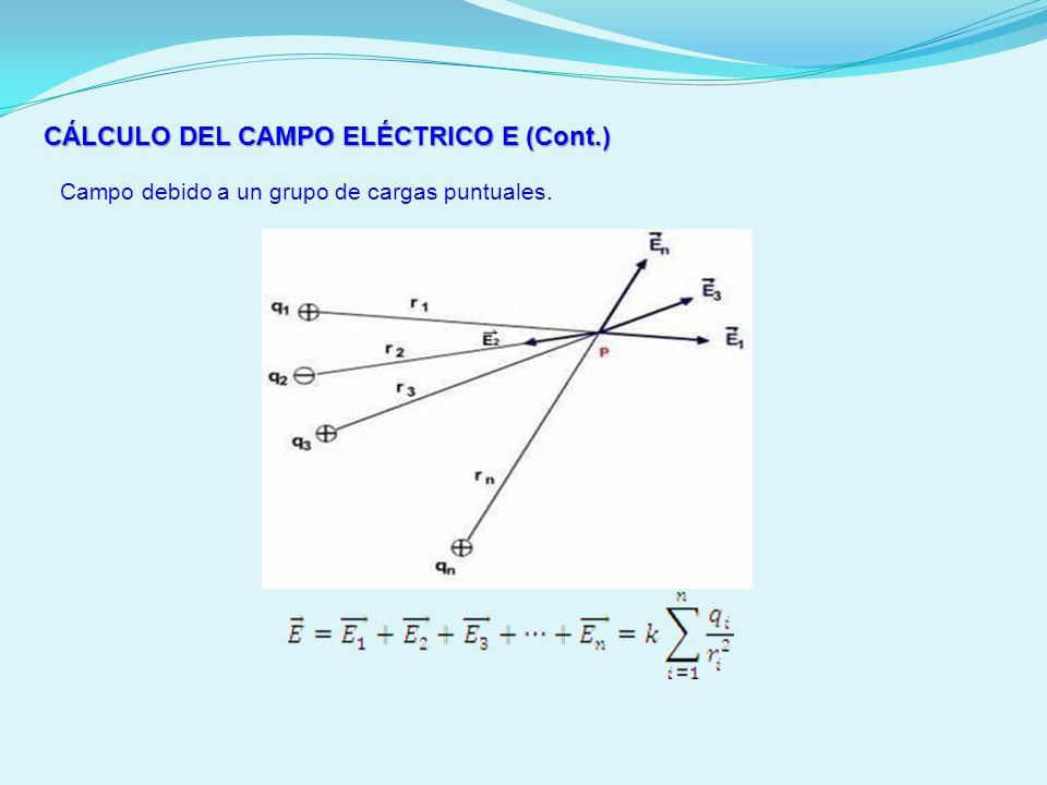 CÁLCULO DEL CAMPO ELÉCTRICO E (Cont.) Campo debido a un grupo de cargas puntuales.