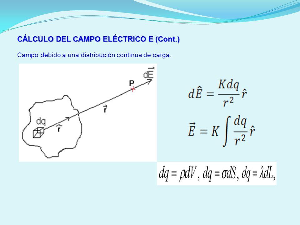 CÁLCULO DEL CAMPO ELÉCTRICO E (Cont.) Campo debido a una distribución continua de carga.