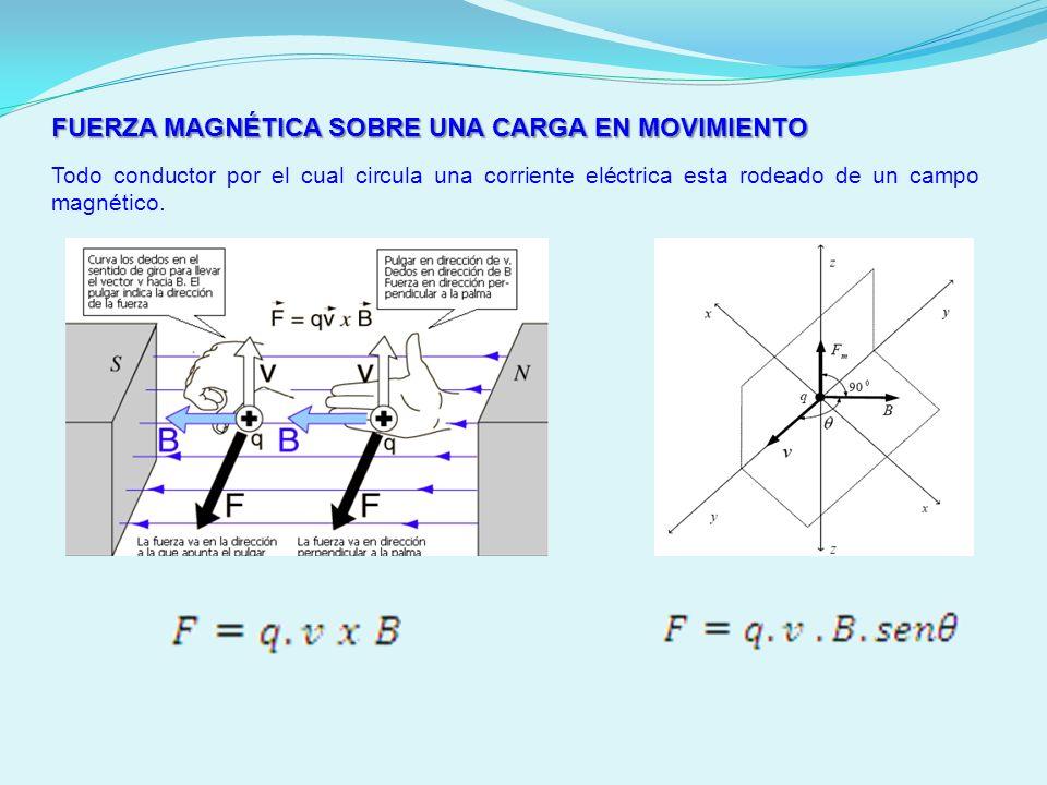 FUERZA MAGNÉTICAS SOBRE UNA CORRIENTE Si el conductor se introduce en forma perpendicular a un campo magnético recibirá una fuerza lateral.