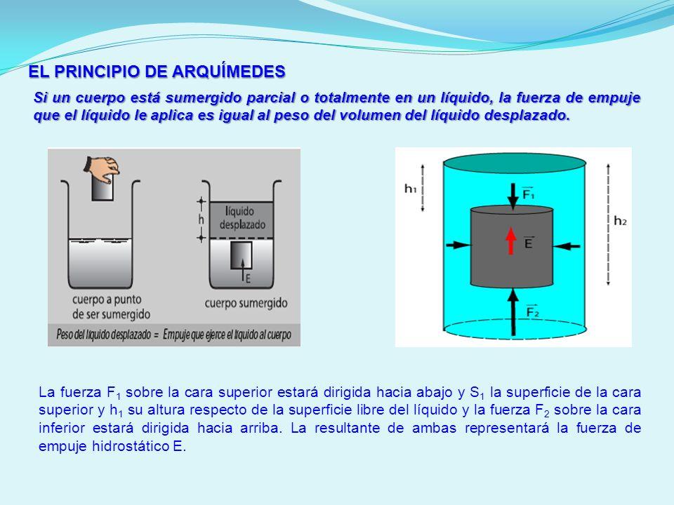 EL PRINCIPIO DE ARQUÍMEDES Si un cuerpo está sumergido parcial o totalmente en un líquido, la fuerza de empuje que el líquido le aplica es igual al pe