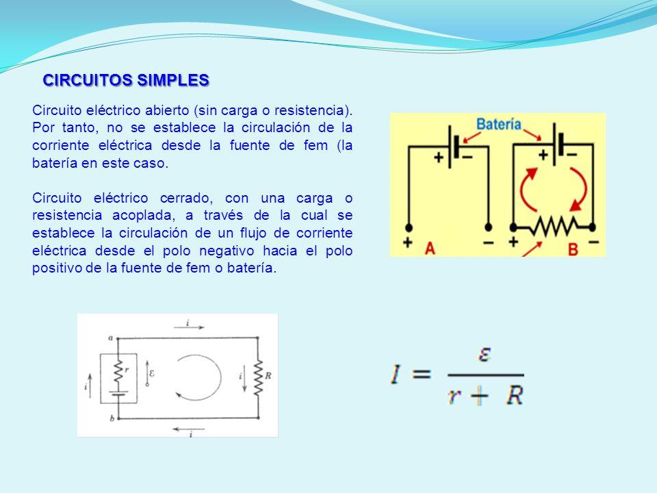 CIRCUITOS SIMPLES Circuito eléctrico abierto (sin carga o resistencia). Por tanto, no se establece la circulación de la corriente eléctrica desde la f
