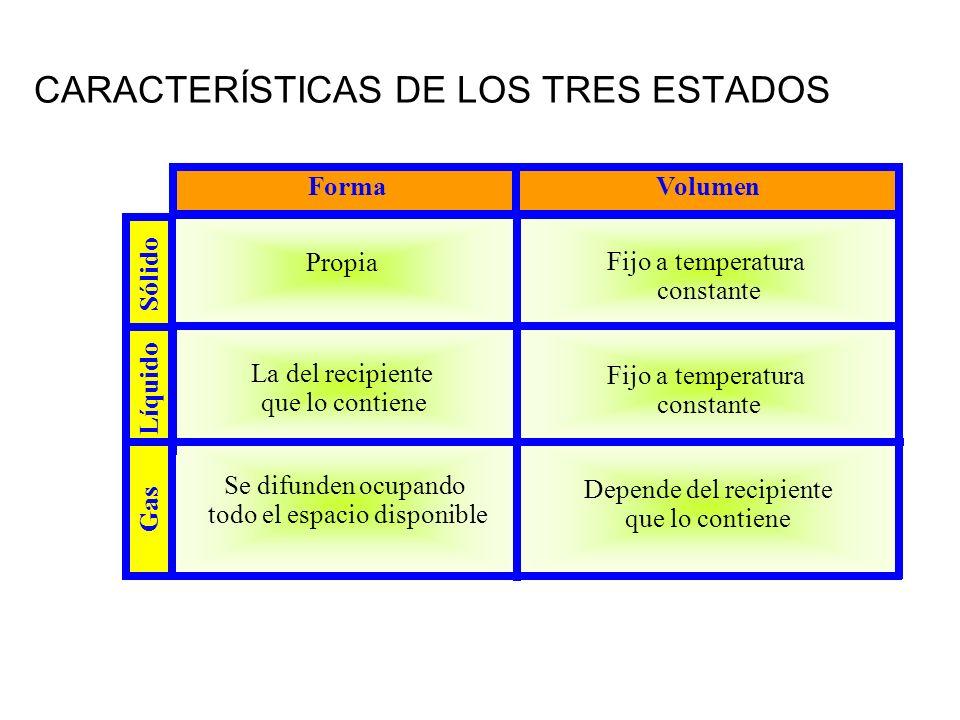 CARACTERÍSTICAS DE LOS TRES ESTADOS Depende del recipiente que lo contiene Se difunden ocupando todo el espacio disponible Fijo a temperatura constant