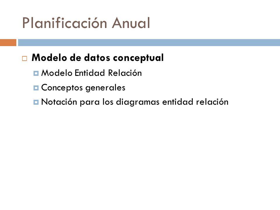 Planificación Anual Modelo de datos de implementación Modelo relacional Conceptos generales Restricciones de dominio de clave de integridad de entidades referencial claves externas Normalización Dependencias funcionales Formas normales (1FN, 2FN, 3FN) Álgebra Relacional