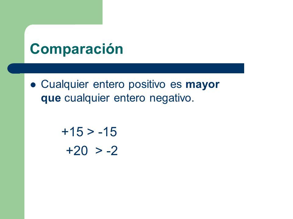 Conjunto de Números Enteros Números Enteros Z Números positivos Números negativos Neutro Cero
