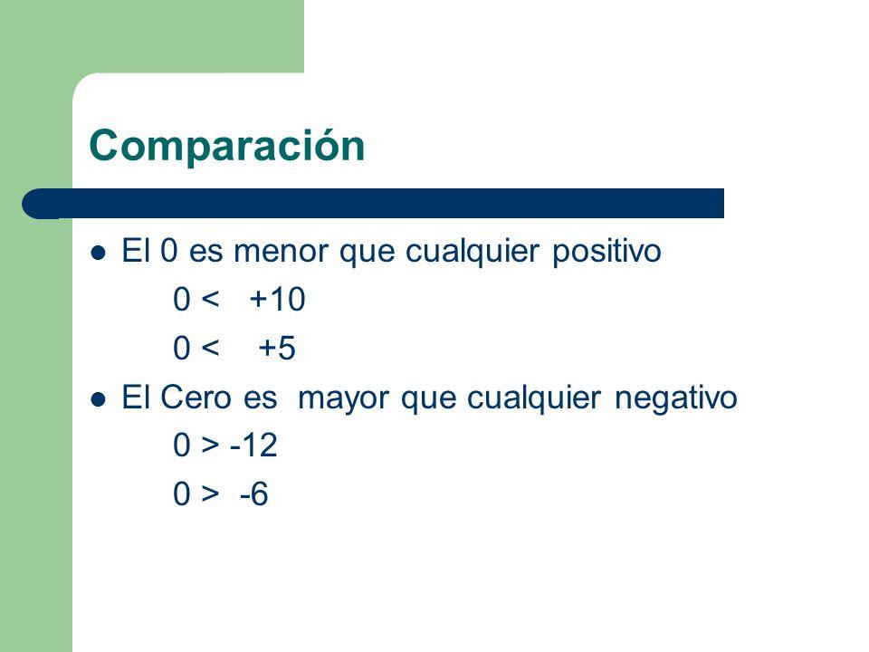 Comparación Cualquier entero positivo es mayor que cualquier entero negativo. +15 > -15 +20 > -2