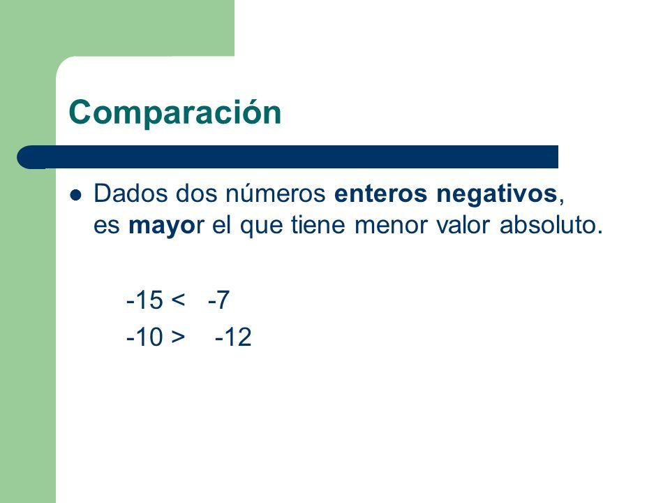 Comparación Dados dos números enteros positivos, es mayor el que tiene mayor valor absoluto. +15 > +12 +5 > +1