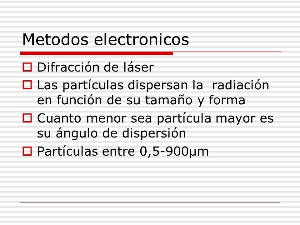 Metodos electronicos Difracción de láser Las partículas dispersan la radiación en función de su tamaño y forma Cuanto menor sea partícula mayor es su