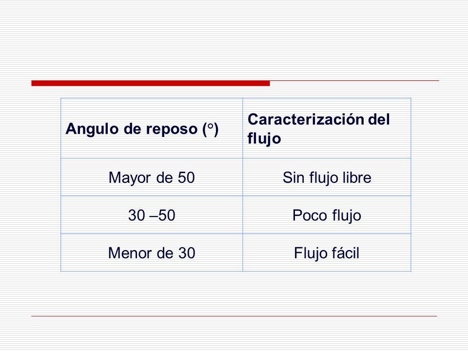 Angulo de reposo (°) Caracterización del flujo Mayor de 50Sin flujo libre 30 –50Poco flujo Menor de 30Flujo fácil