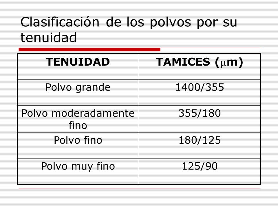 Clasificación de los polvos por su tenuidad TENUIDAD TAMICES (m) Polvo grande1400/355 Polvo moderadamente fino 355/180 Polvo fino180/125 Polvo muy fin
