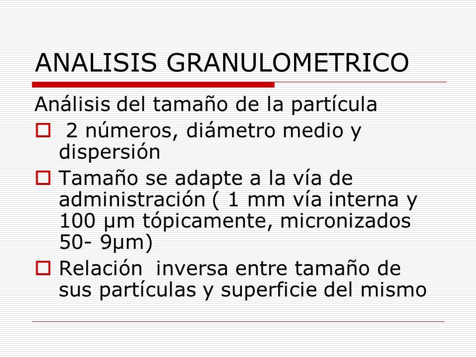 ANALISIS GRANULOMETRICO Análisis del tamaño de la partícula 2 números, diámetro medio y dispersión Tamaño se adapte a la vía de administración ( 1 mm