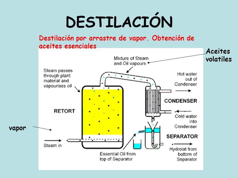 vapor DESTILACIÓN Destilación por arrastre de vapor. Obtención de aceites esenciales Aceites volatiles