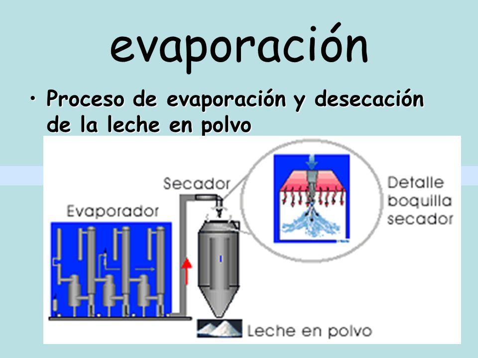 evaporación La evaporación es el proceso de vaporización de un líquido a cualquier temperatura y solo en la superficie.