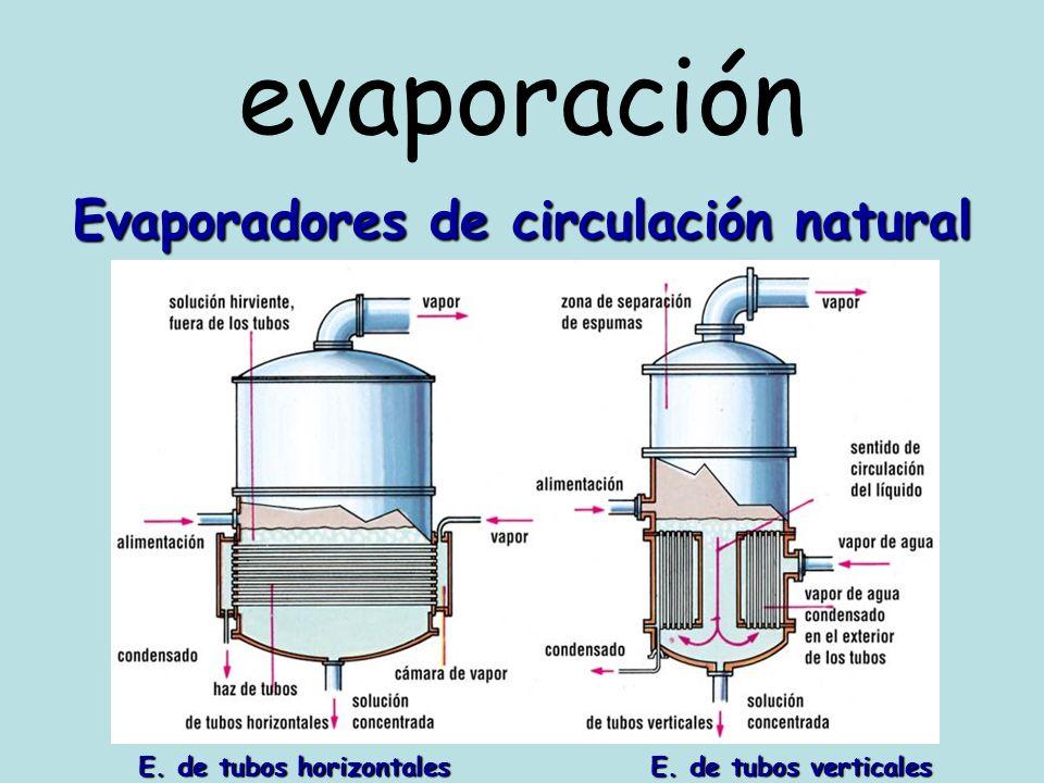 evaporación Evaporadores de circulación natural E. de tubos horizontales E. de tubos verticales E. de tubos horizontales E. de tubos verticales