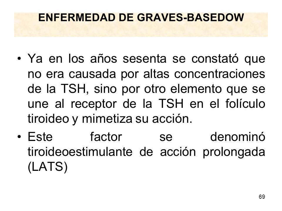 69 ENFERMEDAD DE GRAVES-BASEDOW Ya en los años sesenta se constató que no era causada por altas concentraciones de la TSH, sino por otro elemento que