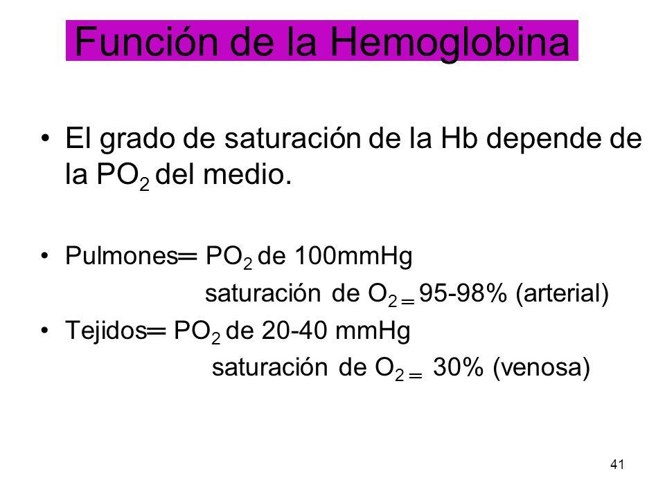 41 El grado de saturación de la Hb depende de la PO 2 del medio. Pulmones PO 2 de 100mmHg saturación de O 2 95-98% (arterial) Tejidos PO 2 de 20-40 mm