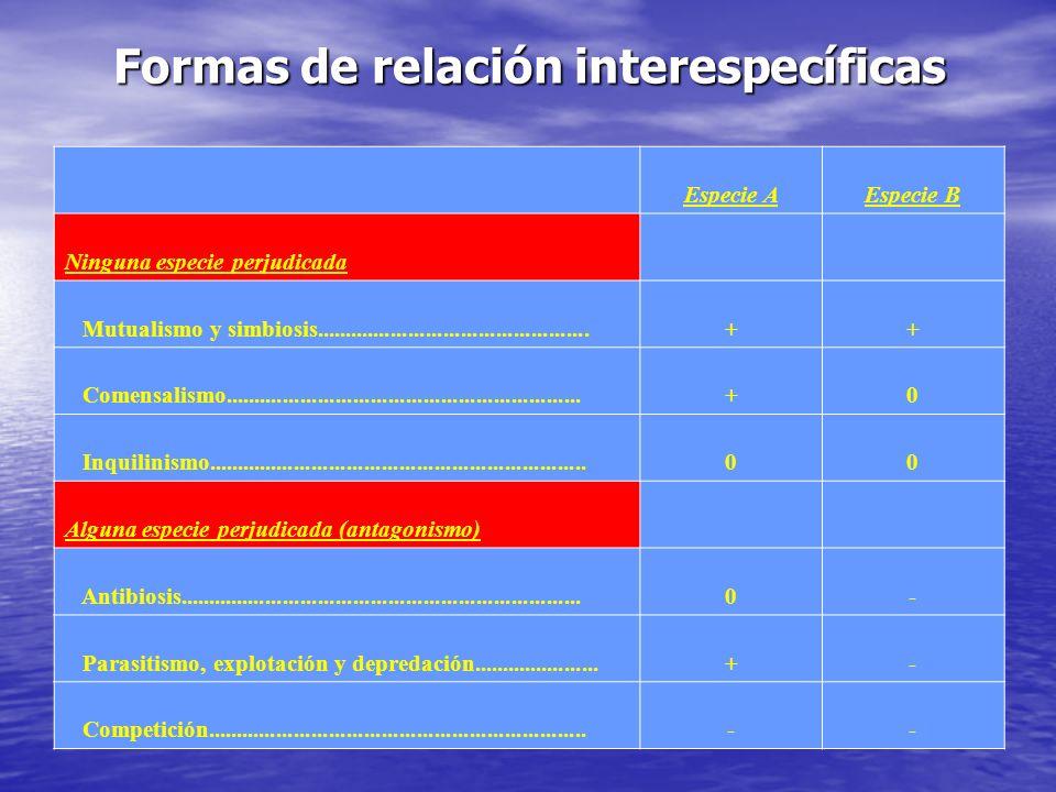 Formas de relación interespecíficas Especie A Especie B Ninguna especie perjudicada Mutualismo y simbiosis............................................