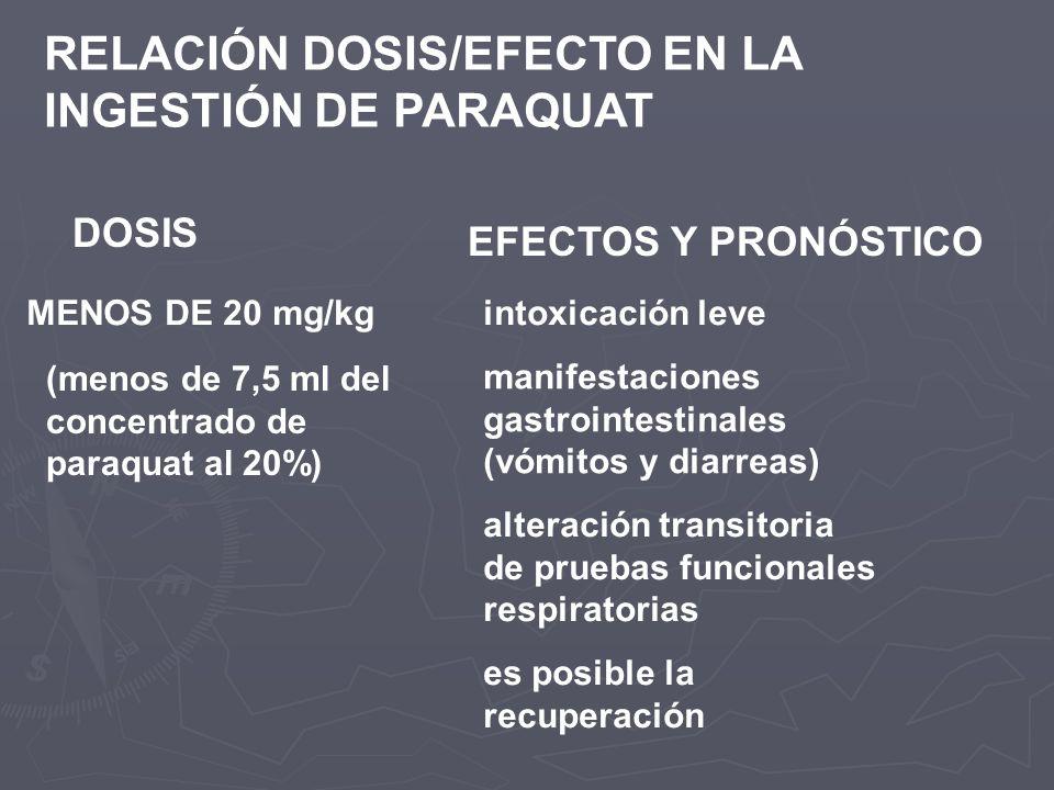 RELACIÓN DOSIS/EFECTO EN LA INGESTIÓN DE PARAQUAT DOSIS EFECTOS Y PRONÓSTICO MENOS DE 20 mg/kgintoxicación leve (menos de 7,5 ml del concentrado de pa