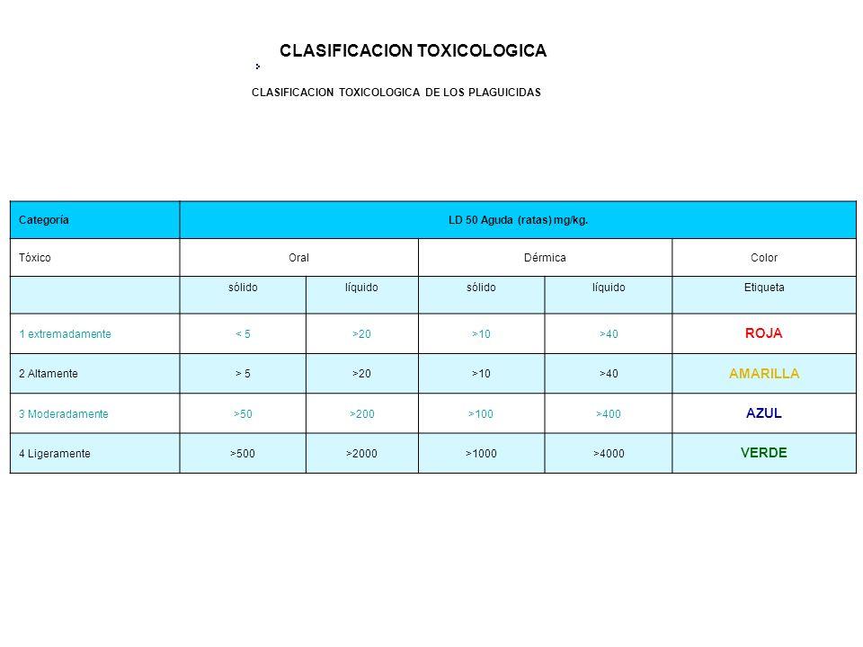 CLASIFICACION TOXICOLOGICA DE LOS PLAGUICIDAS CategoríaLD 50 Aguda (ratas) mg/kg. TóxicoOralDérmicaColor sólidolíquidosólidolíquidoEtiqueta 1 extremad
