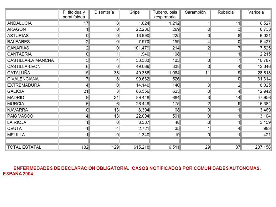 ENFERMEDADES DE DECLARACIÓN OBLIGATORIA. CASOS NOTIFICADOS POR COMUNIDADES AUTÓNOMAS. ESPAÑA 2004.