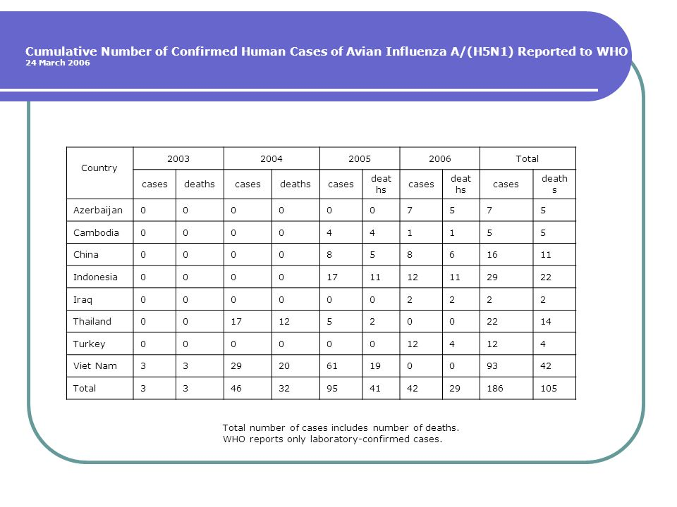 Cumulative Number of Confirmed Human Cases of Avian Influenza A/(H5N1) Reported to WHO 24 March 2006 Country 2003200420052006Total casesdeathscasesdea