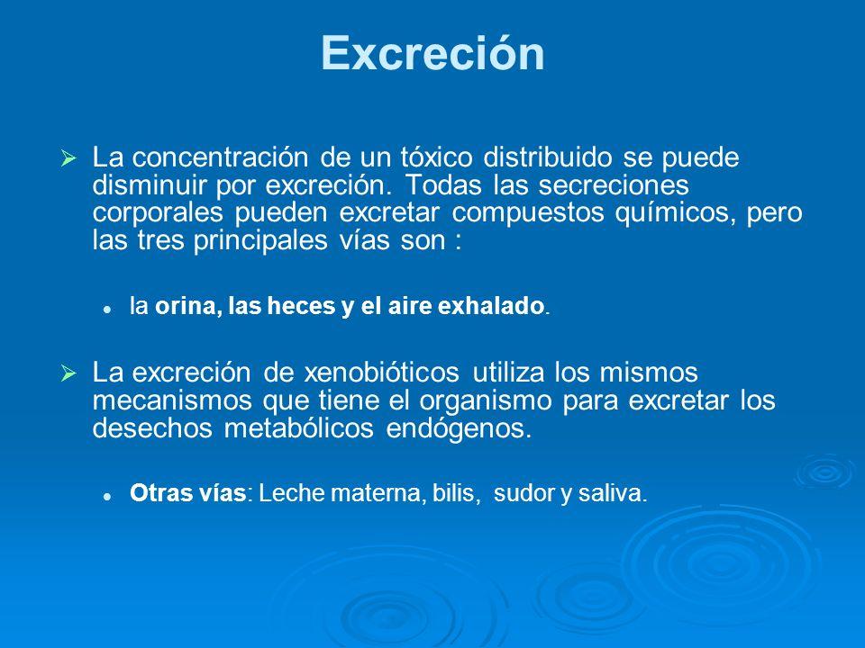 Excreción La concentración de un tóxico distribuido se puede disminuir por excreción. Todas las secreciones corporales pueden excretar compuestos quím