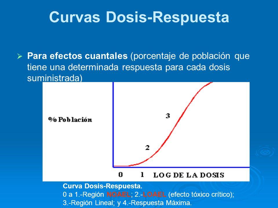 Hay compuestos peligrosos que presentan dos curvas dosis-efecto, una curva que representa efectos tóxicos y otra los efectos letales.