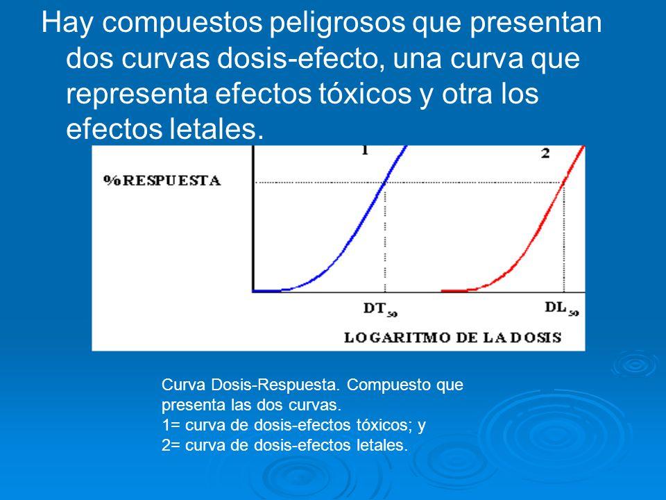 Hay compuestos peligrosos que presentan dos curvas dosis-efecto, una curva que representa efectos tóxicos y otra los efectos letales. Curva Dosis-Resp