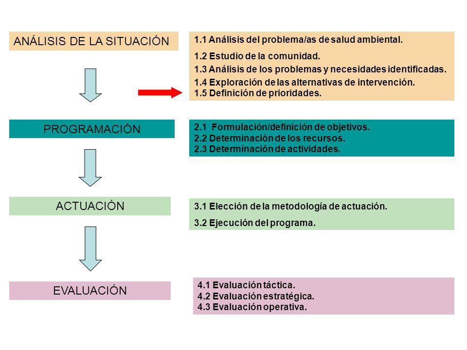 ANÁLISIS DE LA SITUACIÓN PROGRAMACIÓN ACTUACIÓN EVALUACIÓN 1.1 Análisis del problema/as de salud ambiental. 1.2 Estudio de la comunidad. 1.3 Análisis