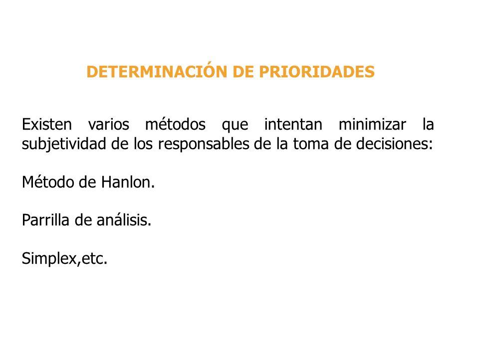 DETERMINACIÓN DE PRIORIDADES Existen varios métodos que intentan minimizar la subjetividad de los responsables de la toma de decisiones: Método de Han