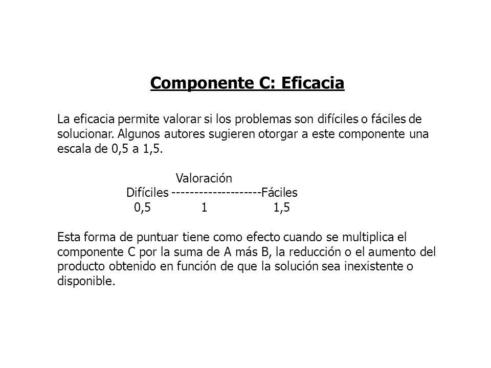 Componente C: Eficacia La eficacia permite valorar si los problemas son difíciles o fáciles de solucionar. Algunos autores sugieren otorgar a este com