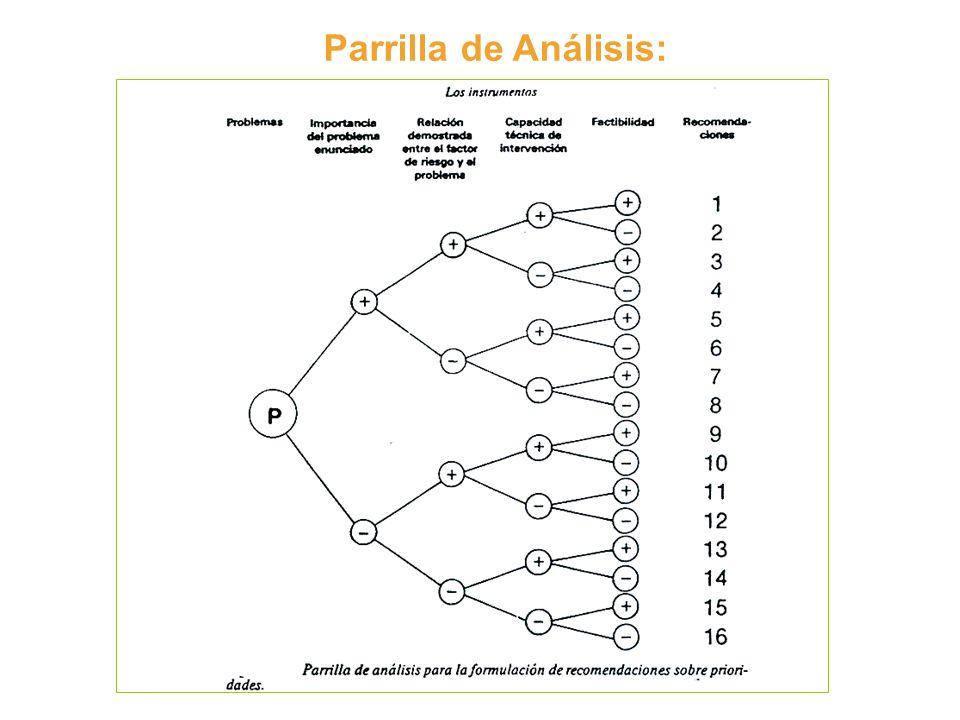 Parrilla de Análisis: