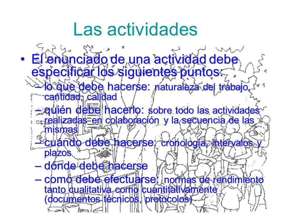 Las actividades El enunciado de una actividad debe especificar los siguientes puntos:El enunciado de una actividad debe especificar los siguientes pun