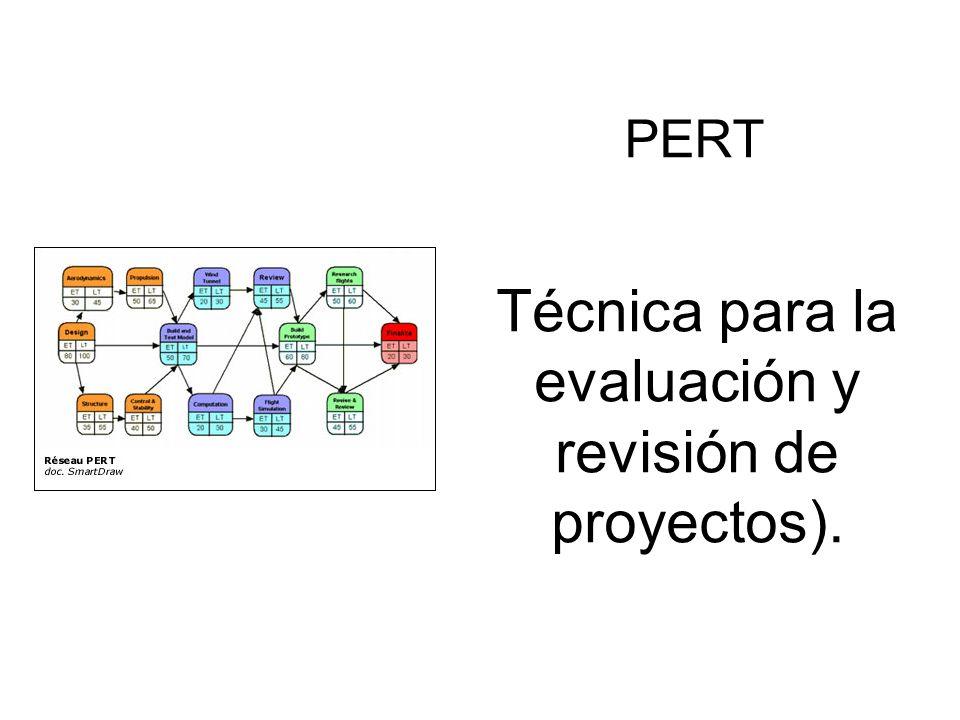 PERT Técnica para la evaluación y revisión de proyectos).