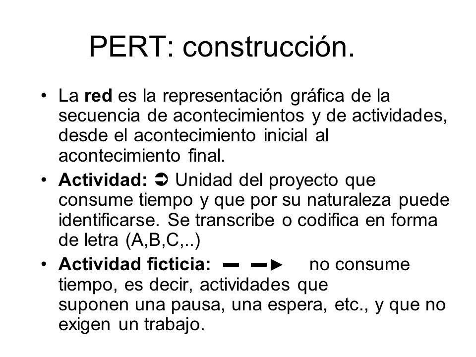 PERT: construcción. La red es la representación gráfica de la secuencia de acontecimientos y de actividades, desde el acontecimiento inicial al aconte