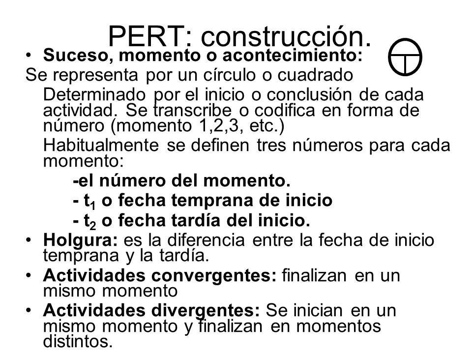 PERT: construcción. Suceso, momento o acontecimiento: Se representa por un círculo o cuadrado Determinado por el inicio o conclusión de cada actividad