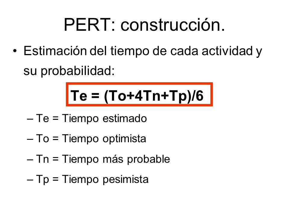 PERT: construcción. Estimación del tiempo de cada actividad y su probabilidad: Te = (To+4Tn+Tp)/6 –Te = Tiempo estimado –To = Tiempo optimista –Tn = T