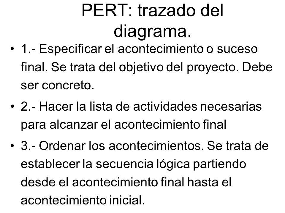 PERT: trazado del diagrama. 1.- Especificar el acontecimiento o suceso final. Se trata del objetivo del proyecto. Debe ser concreto. 2.- Hacer la list