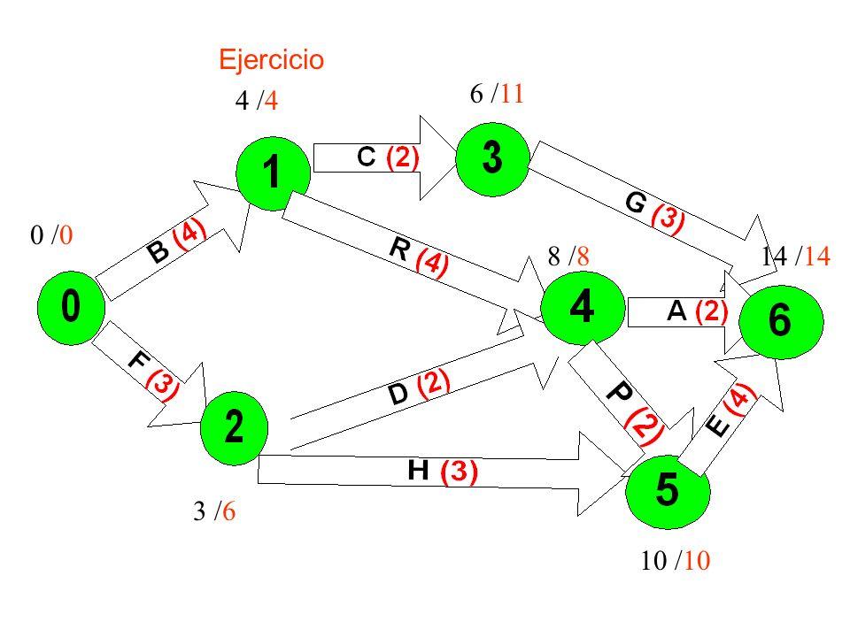 Ejercicio 0 /0 4 /4 6 /11 3 /6 8 /814 /14 10 /10