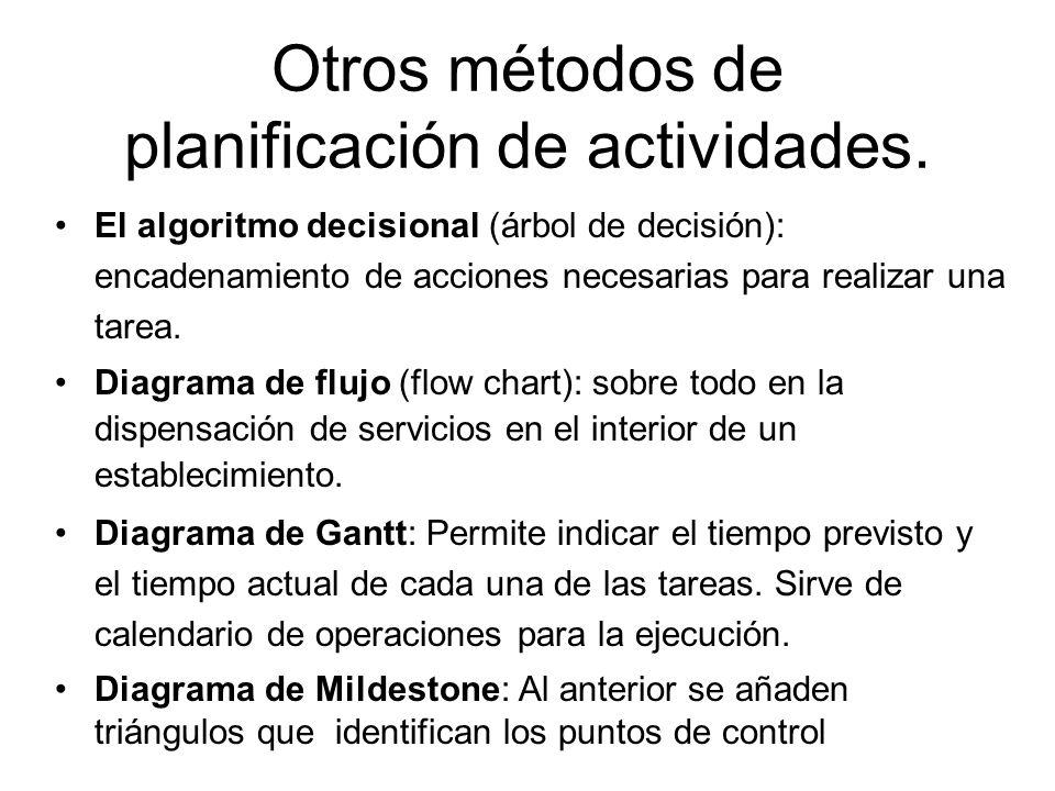 Otros métodos de planificación de actividades. El algoritmo decisional (árbol de decisión): encadenamiento de acciones necesarias para realizar una ta